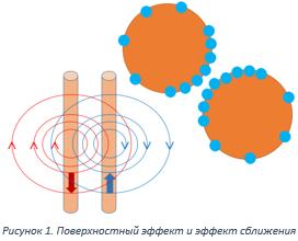 Рисунок 1. Поверхностный эффект и эффект сближения